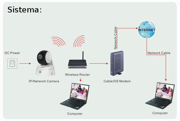 C mara de vigilancia inal mbrica por internet pt 737e en for Camara vigilancia inalambrica
